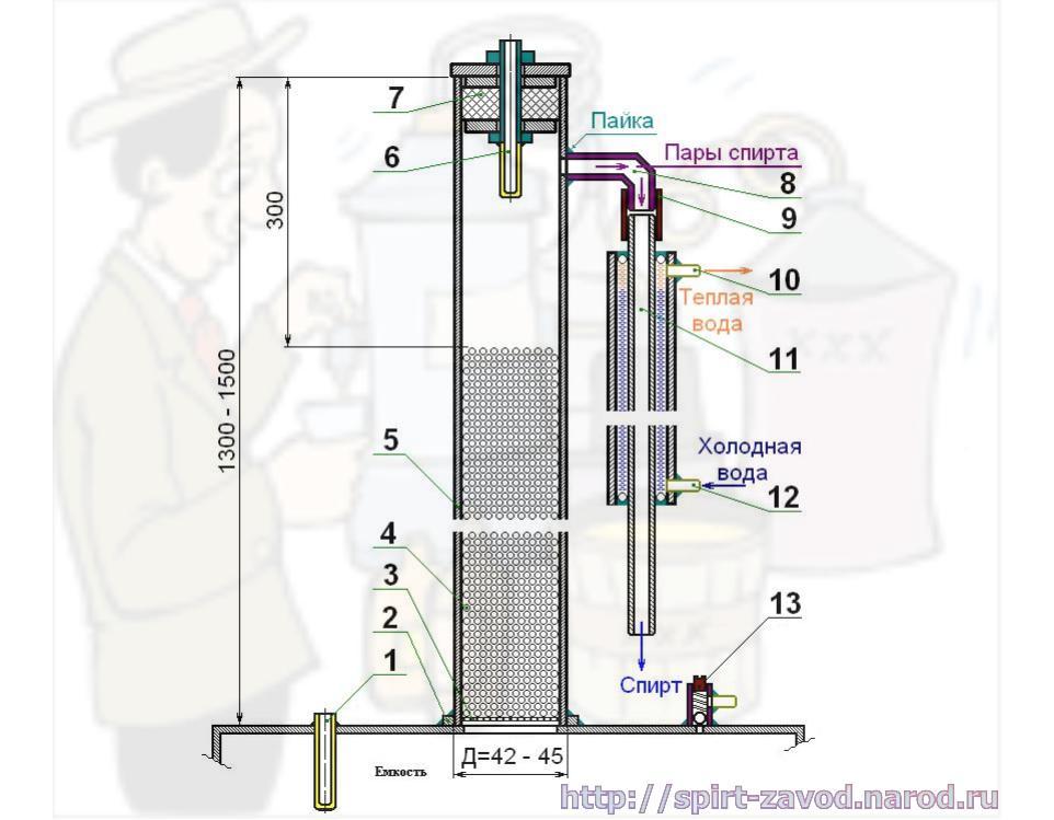 Ректификационная колонна своими руками схемы